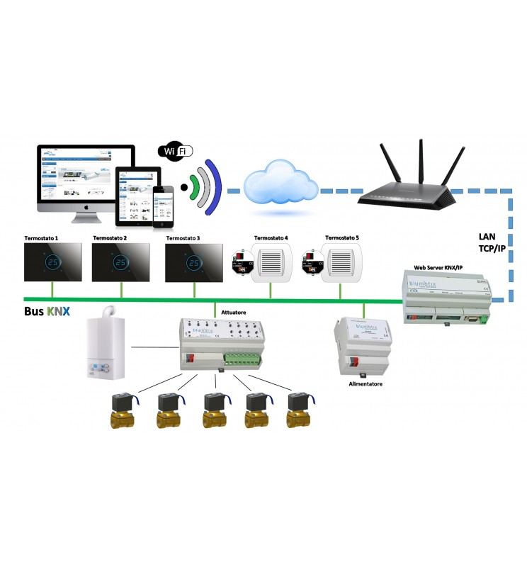 Heating Knx Remote Control Domoenergy