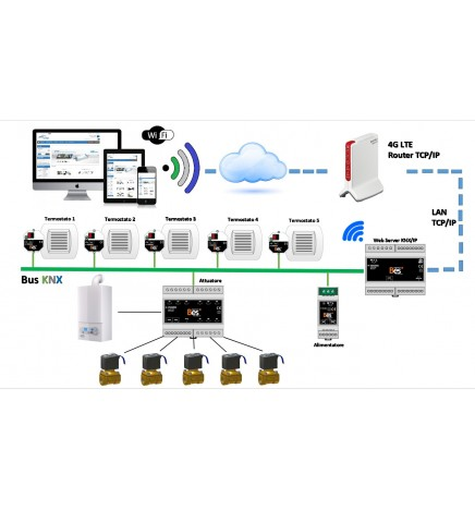 Riscaldamento 4G LTE Controllo Remoto Multizona